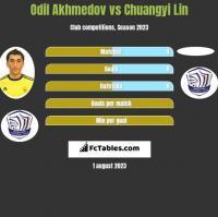 Odil Akhmedov vs Chuangyi Lin h2h player stats