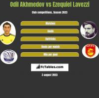 Odil Akhmedov vs Ezequiel Lavezzi h2h player stats