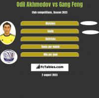 Odil Akhmedov vs Gang Feng h2h player stats