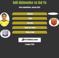 Odil Akhmedov vs Hai Yu h2h player stats