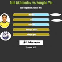 Odil Akhmedov vs Hongbo Yin h2h player stats