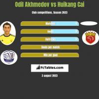Odil Akhmedov vs Huikang Cai h2h player stats