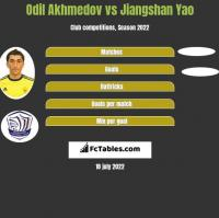 Odil Akhmedov vs Jiangshan Yao h2h player stats