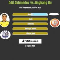 Odil Akhmedov vs Jinghang Hu h2h player stats