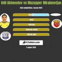 Odil Akhmedov vs Muzepper Mirahmetjan h2h player stats