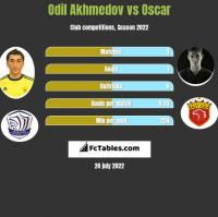 Odil Akhmedov vs Oscar h2h player stats