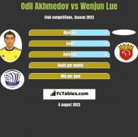 Odil Akhmedov vs Wenjun Lue h2h player stats