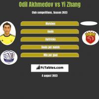 Odil Akhmedov vs Yi Zhang h2h player stats