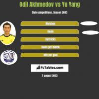 Odil Akhmedov vs Yu Yang h2h player stats