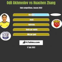 Odil Akhmedov vs Huachen Zhang h2h player stats