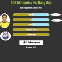 Odil Akhmedov vs Xiang Gao h2h player stats