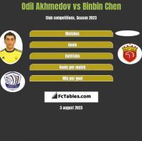 Odil Akhmedov vs Binbin Chen h2h player stats