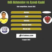Odil Akhmedov vs Ayoub Kaabi h2h player stats