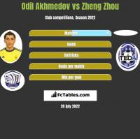 Odil Akhmedov vs Zheng Zhou h2h player stats