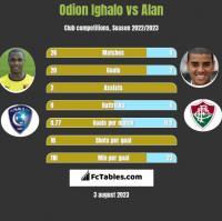 Odion Ighalo vs Alan h2h player stats