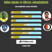 Odion Ighalo vs Alireza Jahanbakhsh h2h player stats