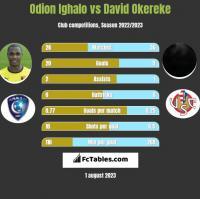 Odion Ighalo vs David Okereke h2h player stats