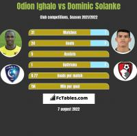 Odion Ighalo vs Dominic Solanke h2h player stats