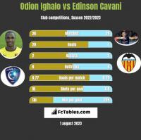 Odion Ighalo vs Edinson Cavani h2h player stats
