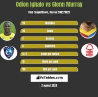 Odion Ighalo vs Glenn Murray h2h player stats