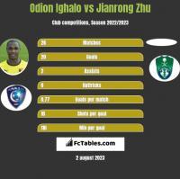 Odion Ighalo vs Jianrong Zhu h2h player stats