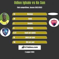 Odion Ighalo vs Ke Sun h2h player stats