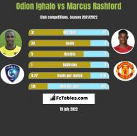 Odion Ighalo vs Marcus Rashford h2h player stats