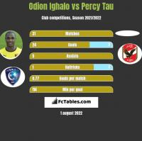 Odion Ighalo vs Percy Tau h2h player stats