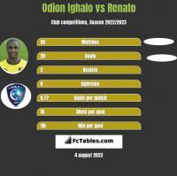 Odion Ighalo vs Renato h2h player stats
