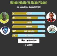 Odion Ighalo vs Ryan Fraser h2h player stats