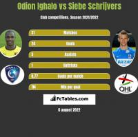 Odion Ighalo vs Siebe Schrijvers h2h player stats