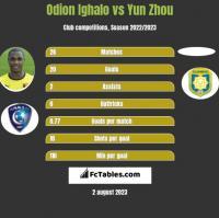 Odion Ighalo vs Yun Zhou h2h player stats