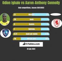 Odion Ighalo vs Aaron-Anthony Connolly h2h player stats