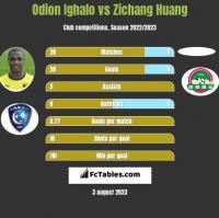 Odion Ighalo vs Zichang Huang h2h player stats