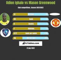 Odion Ighalo vs Mason Greenwood h2h player stats