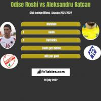Odise Roshi vs Aleksandru Gatcan h2h player stats