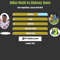 Odise Roshi vs Aleksey Ionov h2h player stats
