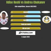 Odise Roshi vs Andrea Chukanov h2h player stats