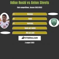 Odise Roshi vs Anton Shvets h2h player stats