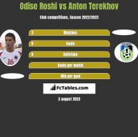 Odise Roshi vs Anton Terekhov h2h player stats