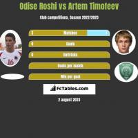 Odise Roshi vs Artem Timofeev h2h player stats