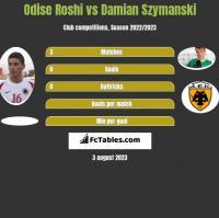 Odise Roshi vs Damian Szymanski h2h player stats