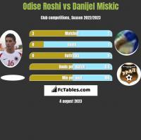 Odise Roshi vs Danijel Miskic h2h player stats