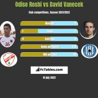 Odise Roshi vs David Vanecek h2h player stats