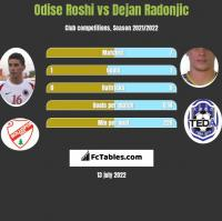 Odise Roshi vs Dejan Radonjic h2h player stats