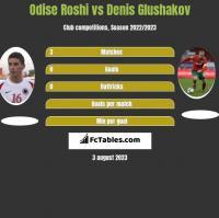 Odise Roshi vs Denis Glushakov h2h player stats