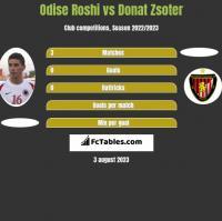 Odise Roshi vs Donat Zsoter h2h player stats