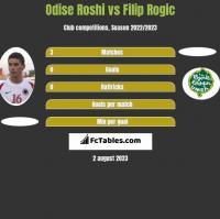Odise Roshi vs Filip Rogic h2h player stats