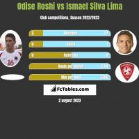 Odise Roshi vs Ismael Silva Lima h2h player stats