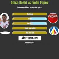 Odise Roshi vs Ivelin Popov h2h player stats